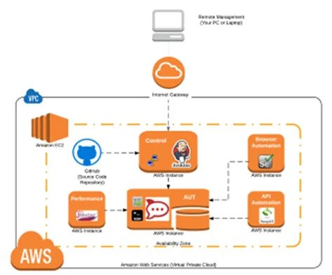 AWS Training in Chennai, Amazon Web Services Courses, Best AWS