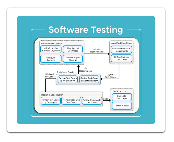Software Testing Courses Bangalore, QTP Training Institutes BTM  Marathahalli, Manual Testing